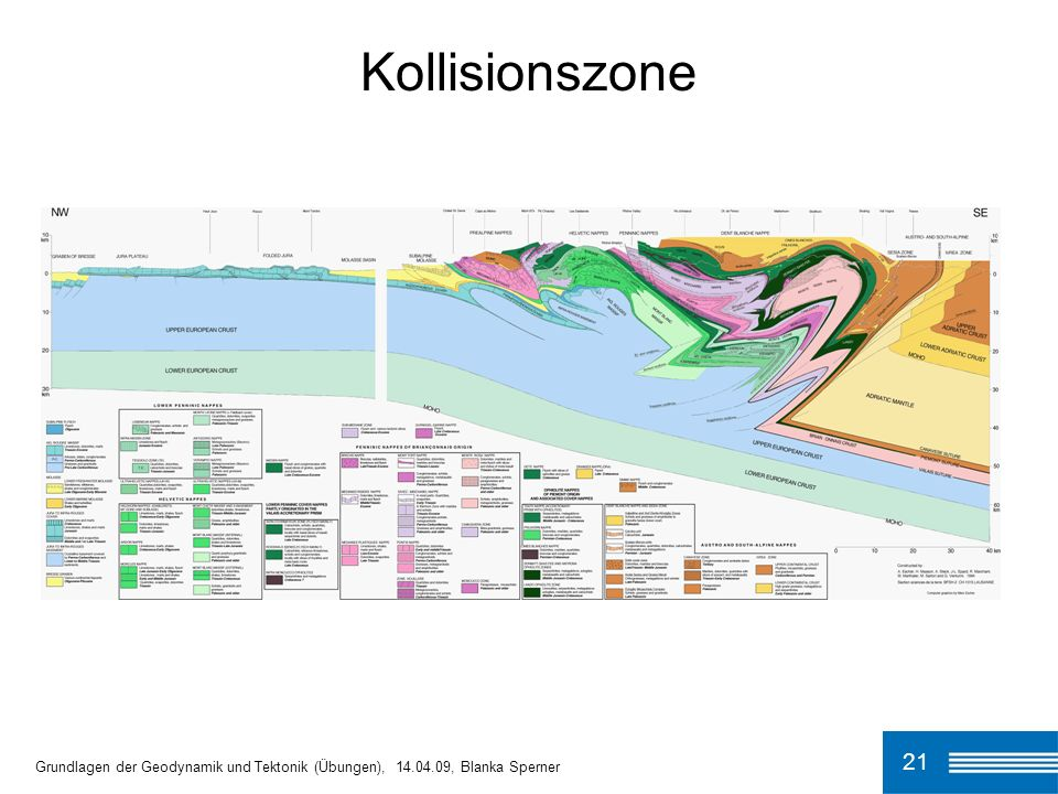 Kollisionszone 21 Grundlagen der Geodynamik und Tektonik (Übungen), 14.04.09, Blanka Sperner