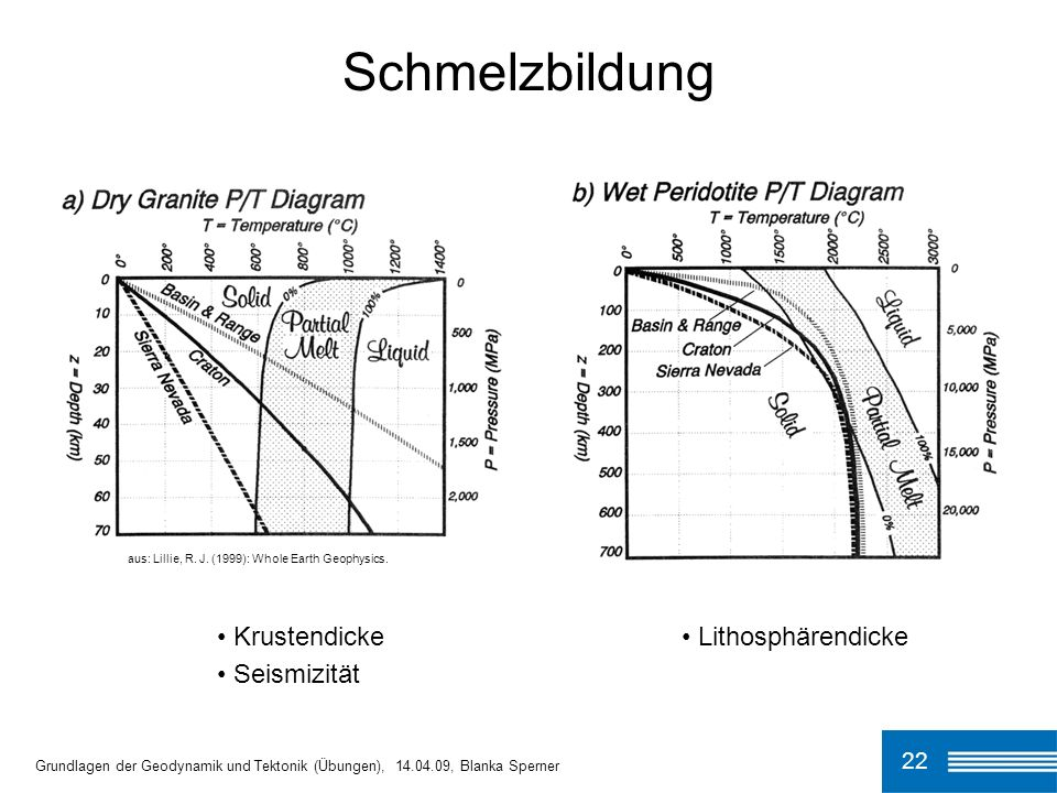 Schmelzbildung Lithosphärendicke Krustendicke Seismizität 22
