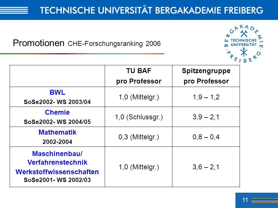 Promotionen CHE-Forschungsranking 2006
