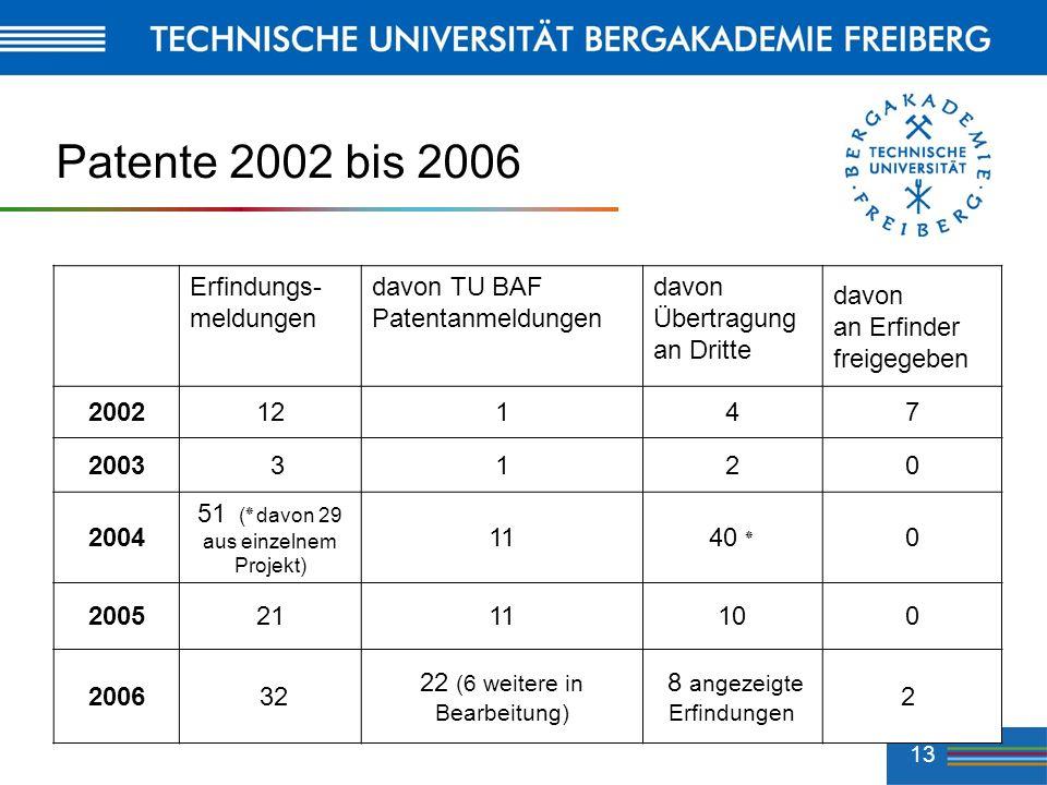 Patente 2002 bis 2006 Erfindungs- meldungen davon TU BAF