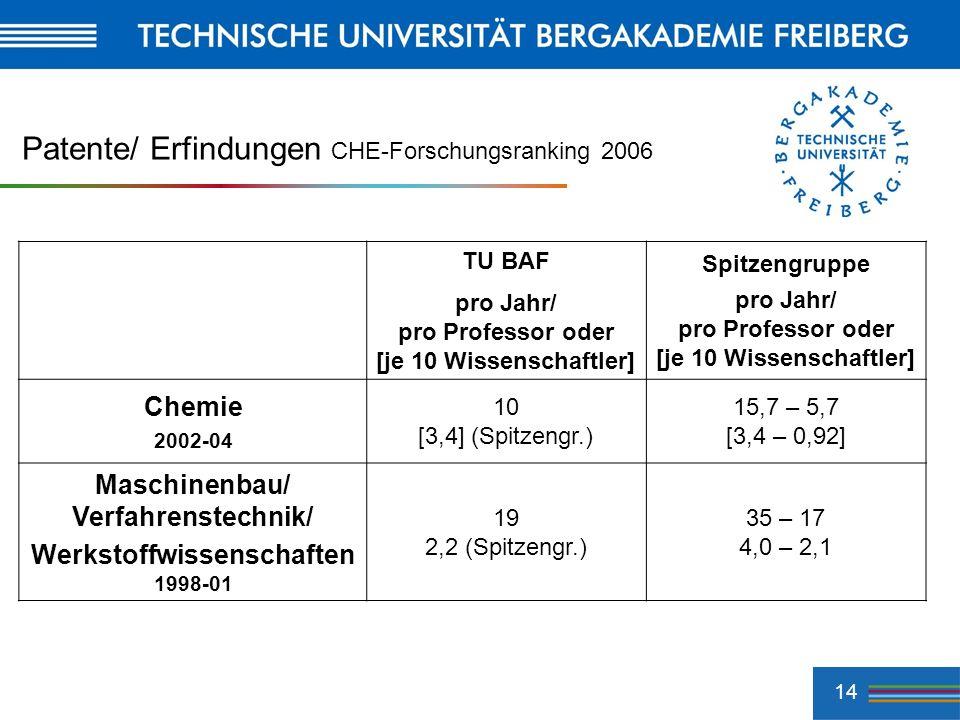 Patente/ Erfindungen CHE-Forschungsranking 2006