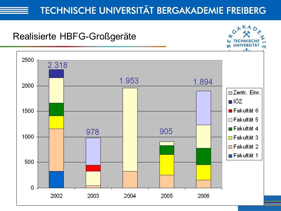 Realisierte HBFG-Großgeräte