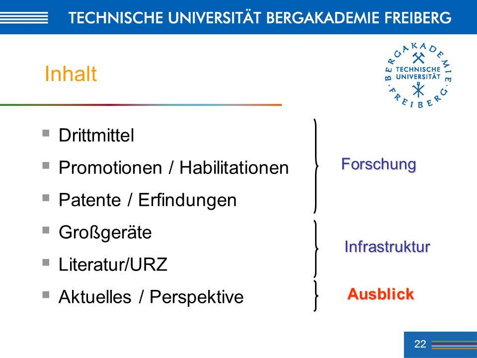 Inhalt Drittmittel Promotionen / Habilitationen Patente / Erfindungen