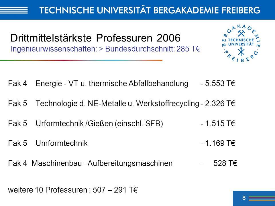 Drittmittelstärkste Professuren 2006 Ingenieurwissenschaften: > Bundesdurchschnitt: 285 T€