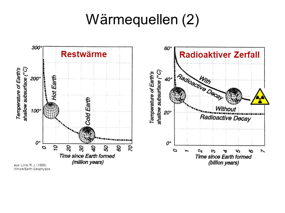 Wärmequellen (2) Restwärme Radioaktiver Zerfall 4