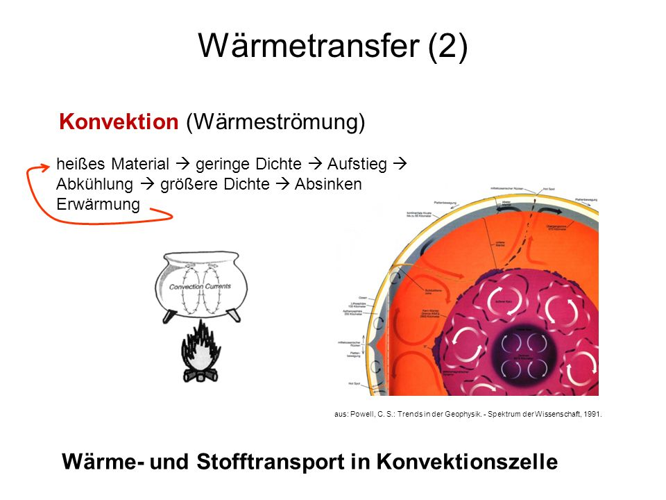 Wärmetransfer (2) Konvektion (Wärmeströmung)