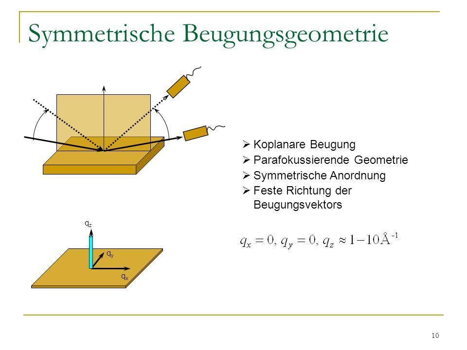 Symmetrische Beugungsgeometrie