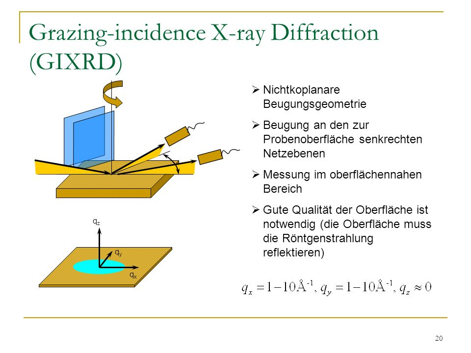 Grazing-incidence X-ray Diffraction (GIXRD)