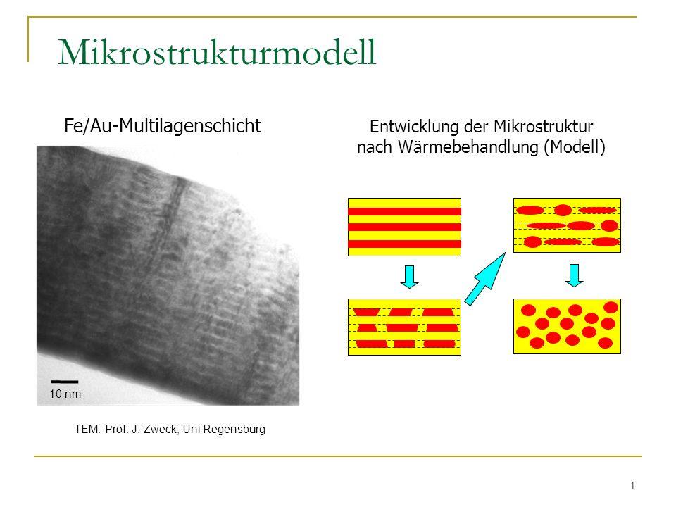 Mikrostrukturmodell Fe/Au-Multilagenschicht