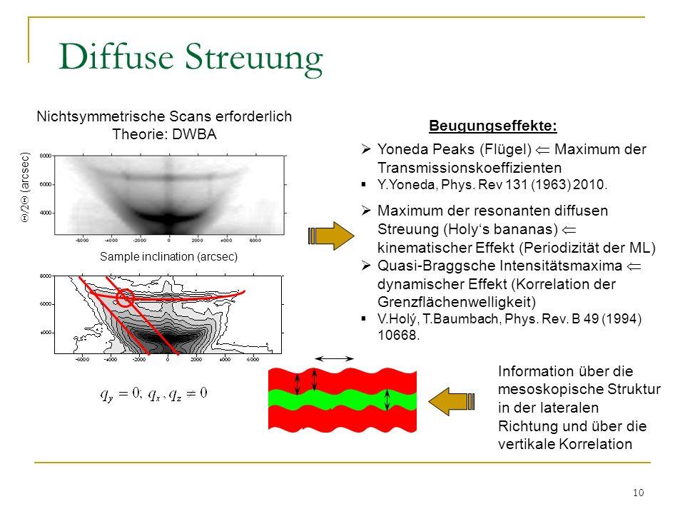 Diffuse Streuung Nichtsymmetrische Scans erforderlich Theorie: DWBA