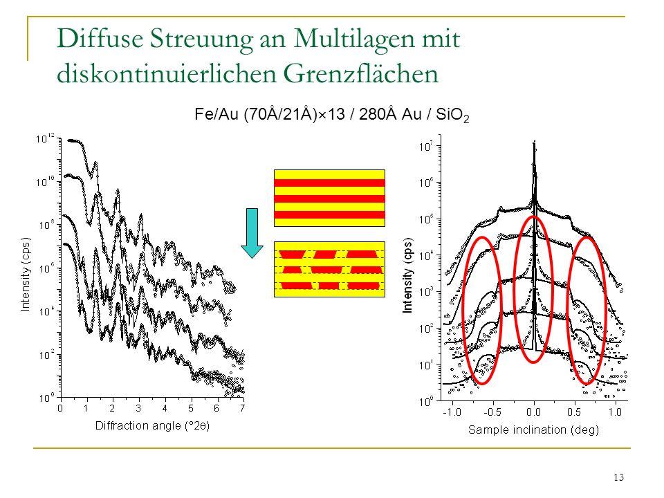 Diffuse Streuung an Multilagen mit diskontinuierlichen Grenzflächen