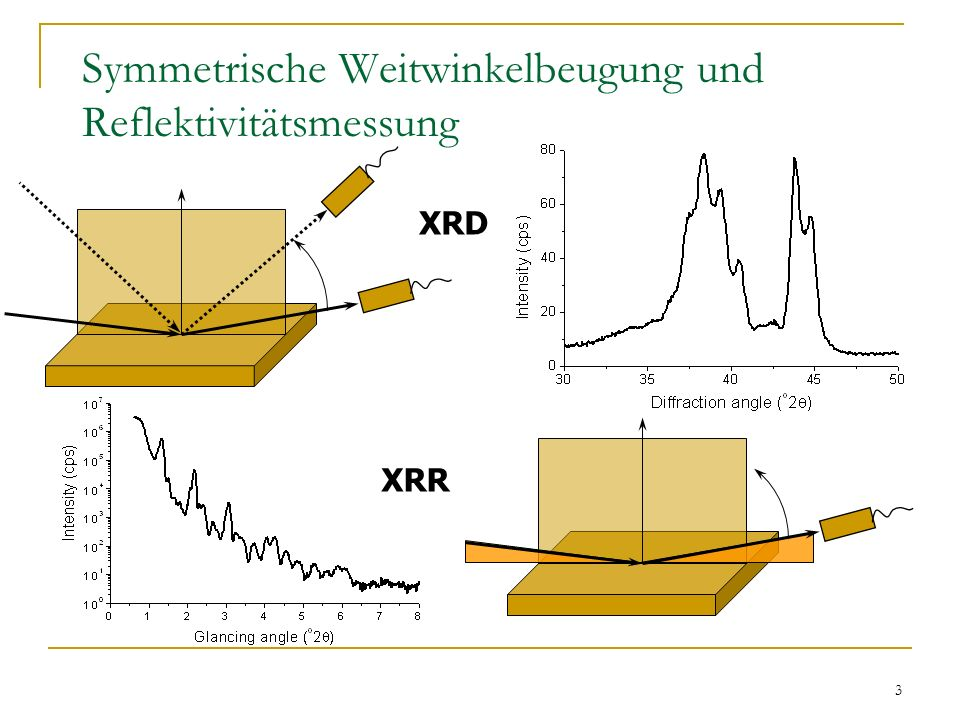 Symmetrische Weitwinkelbeugung und Reflektivitätsmessung
