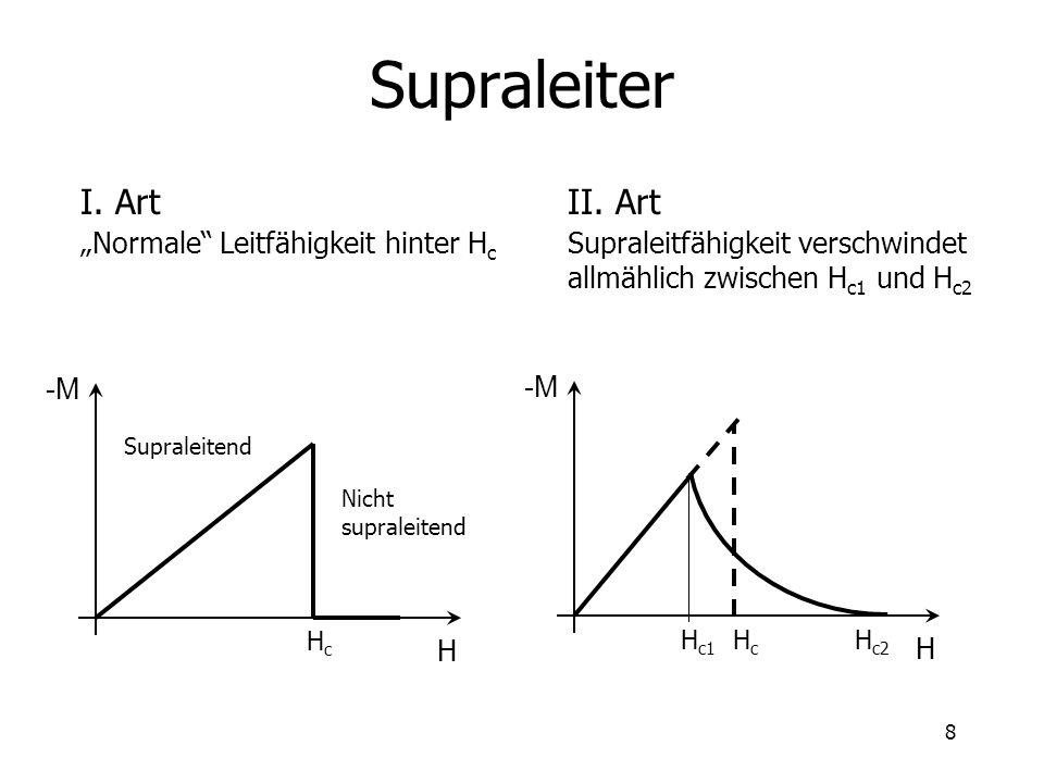 """Supraleiter I. Art II. Art """"Normale Leitfähigkeit hinter Hc"""