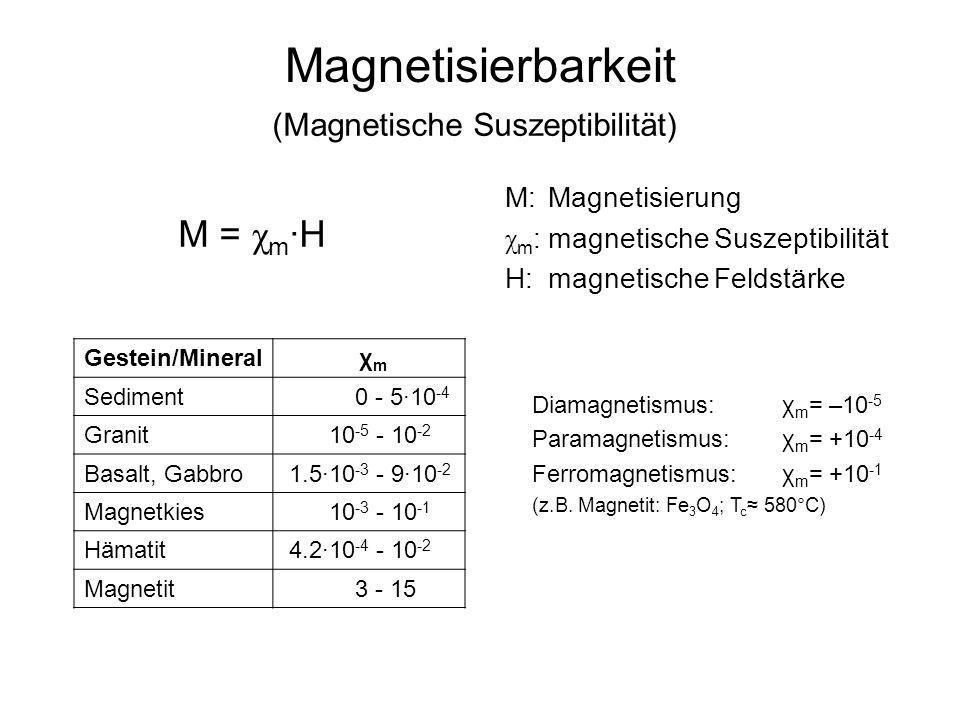 Magnetisierbarkeit M = χm·H (Magnetische Suszeptibilität)