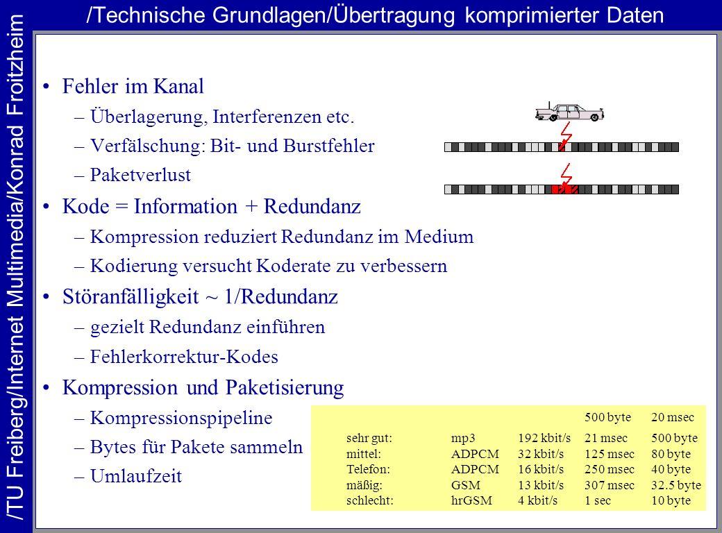 /Technische Grundlagen/Übertragung komprimierter Daten