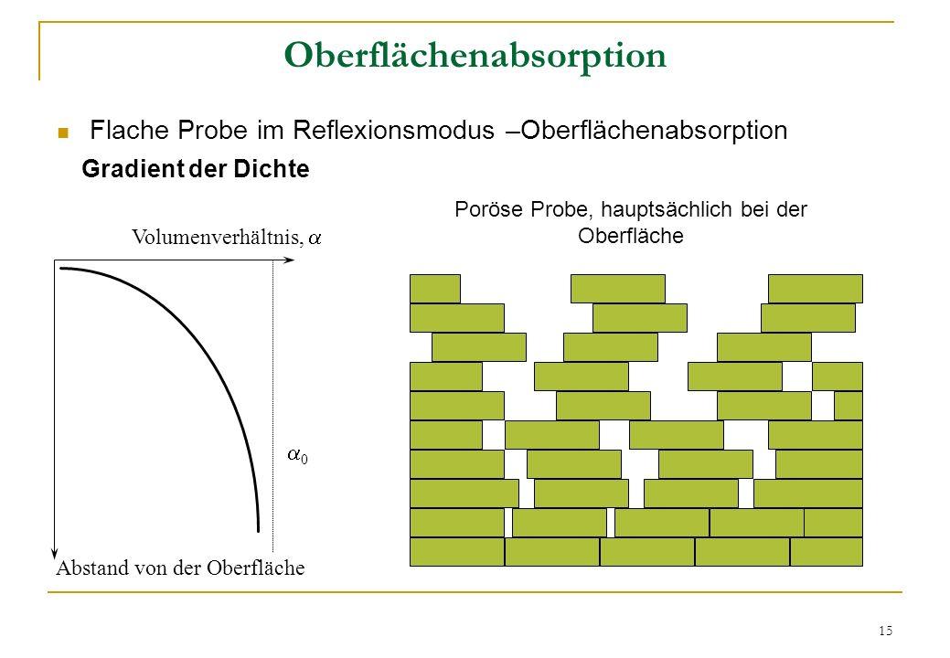 Oberflächenabsorption