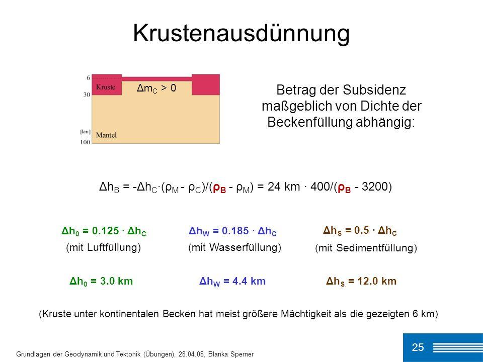 Betrag der Subsidenz maßgeblich von Dichte der Beckenfüllung abhängig: