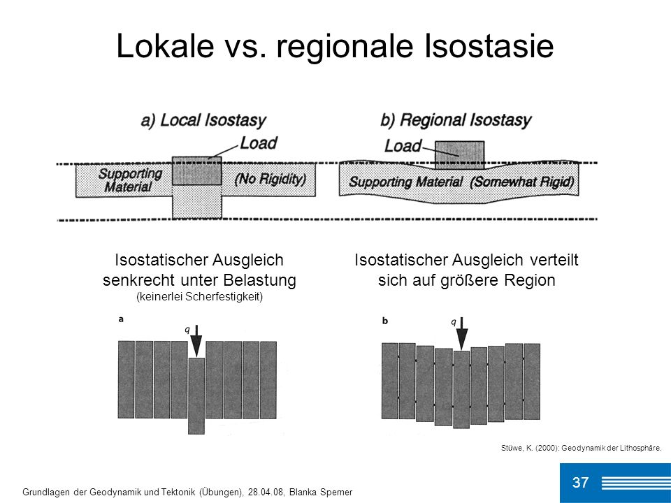 Lokale vs. regionale Isostasie