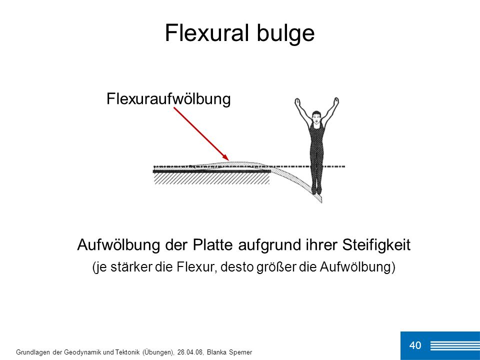 Flexural bulge Flexuraufwölbung