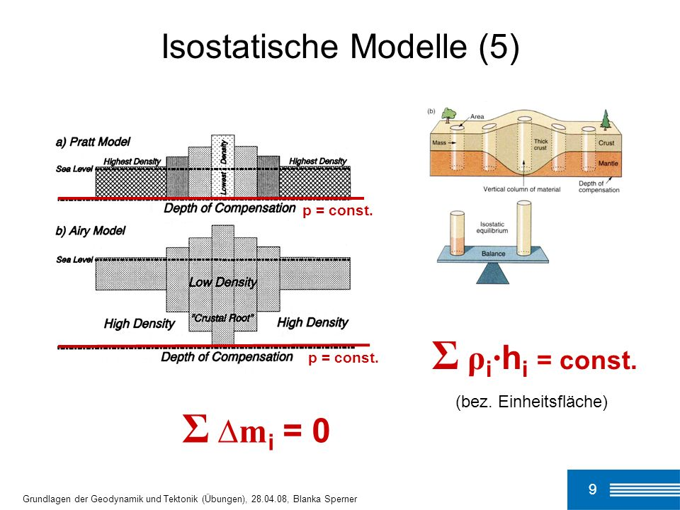 Isostatische Modelle (5)