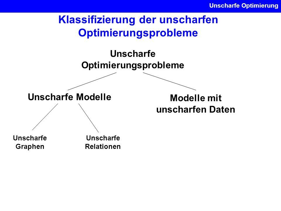 Klassifizierung der unscharfen Optimierungsprobleme