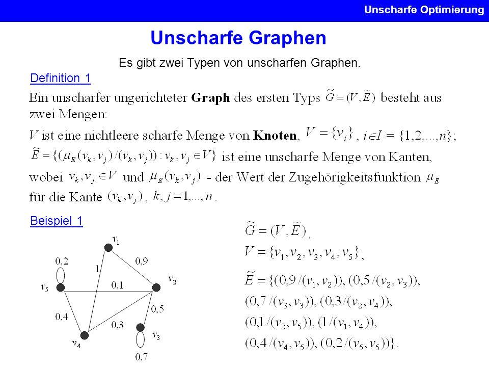 Unscharfe Graphen Es gibt zwei Typen von unscharfen Graphen.
