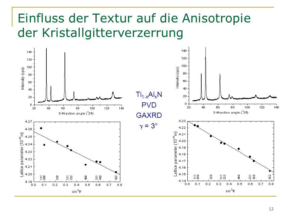 Einfluss der Textur auf die Anisotropie der Kristallgitterverzerrung