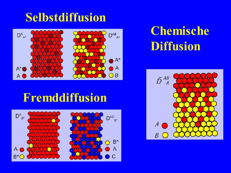 Selbstdiffusion Chemische Diffusion Fremddiffusion