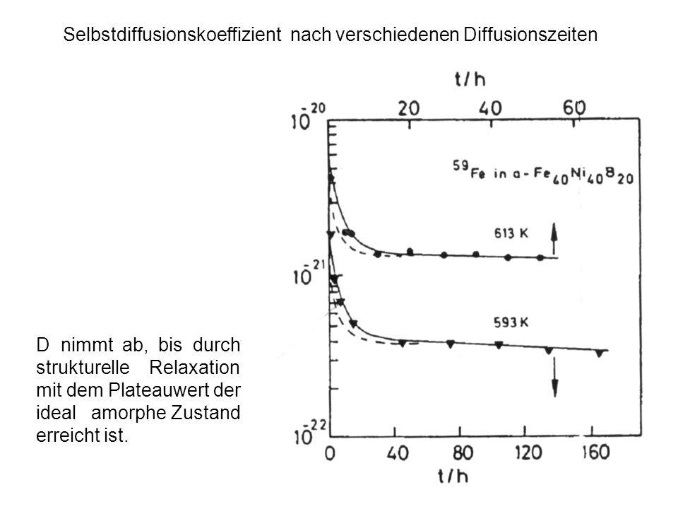 Selbstdiffusionskoeffizient nach verschiedenen Diffusionszeiten