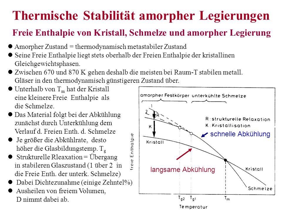 Thermische Stabilität amorpher Legierungen