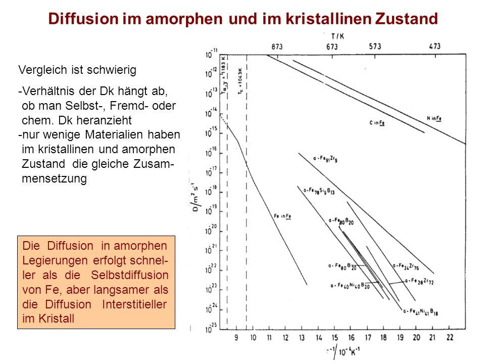 Diffusion im amorphen und im kristallinen Zustand