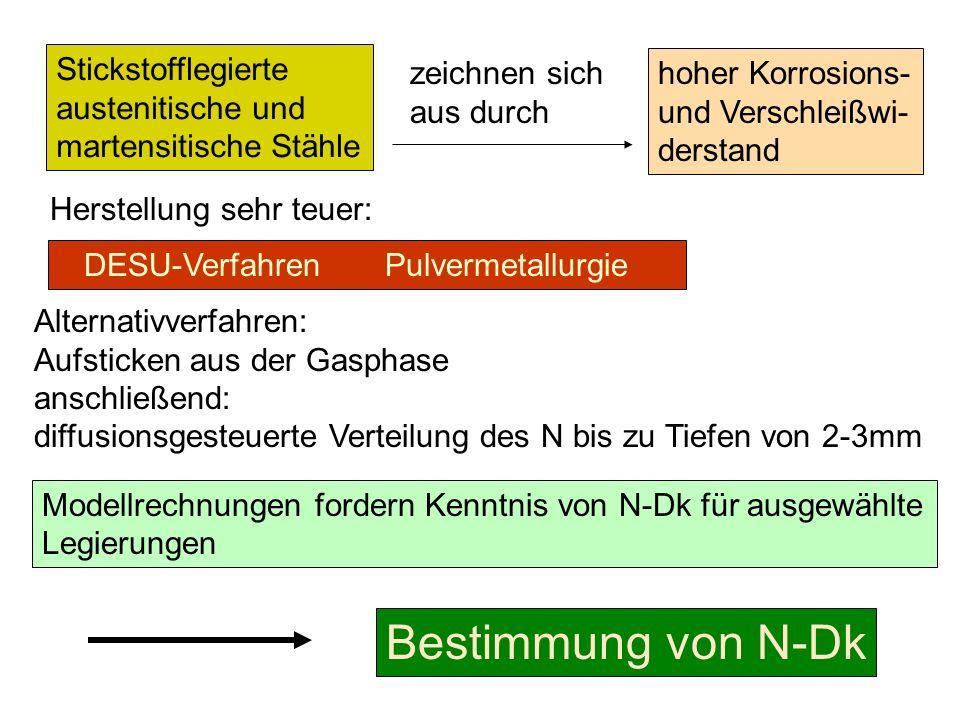 Bestimmung von N-Dk Stickstofflegierte austenitische und