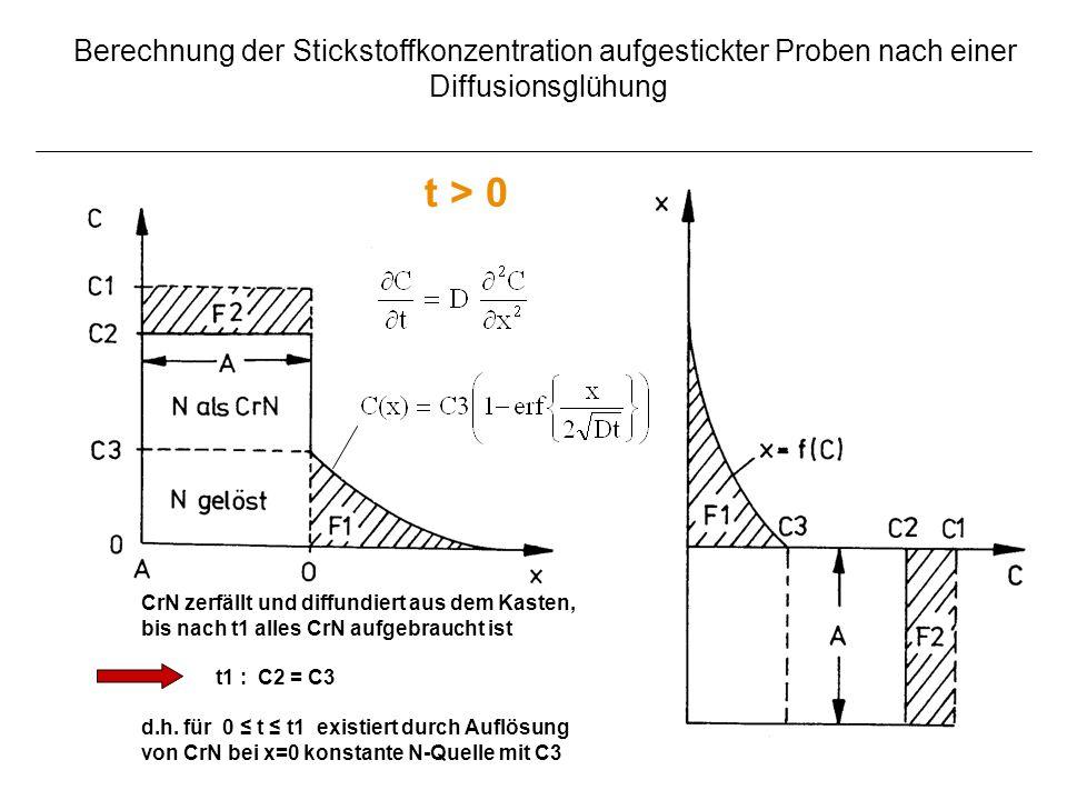Berechnung der Stickstoffkonzentration aufgestickter Proben nach einer