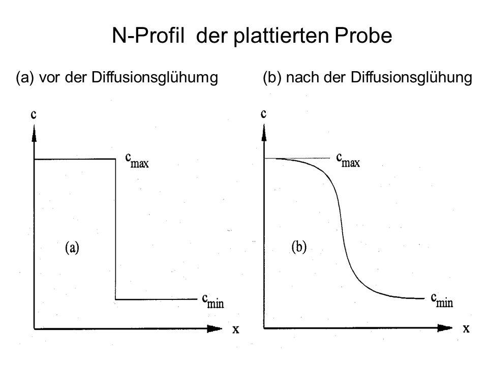 N-Profil der plattierten Probe