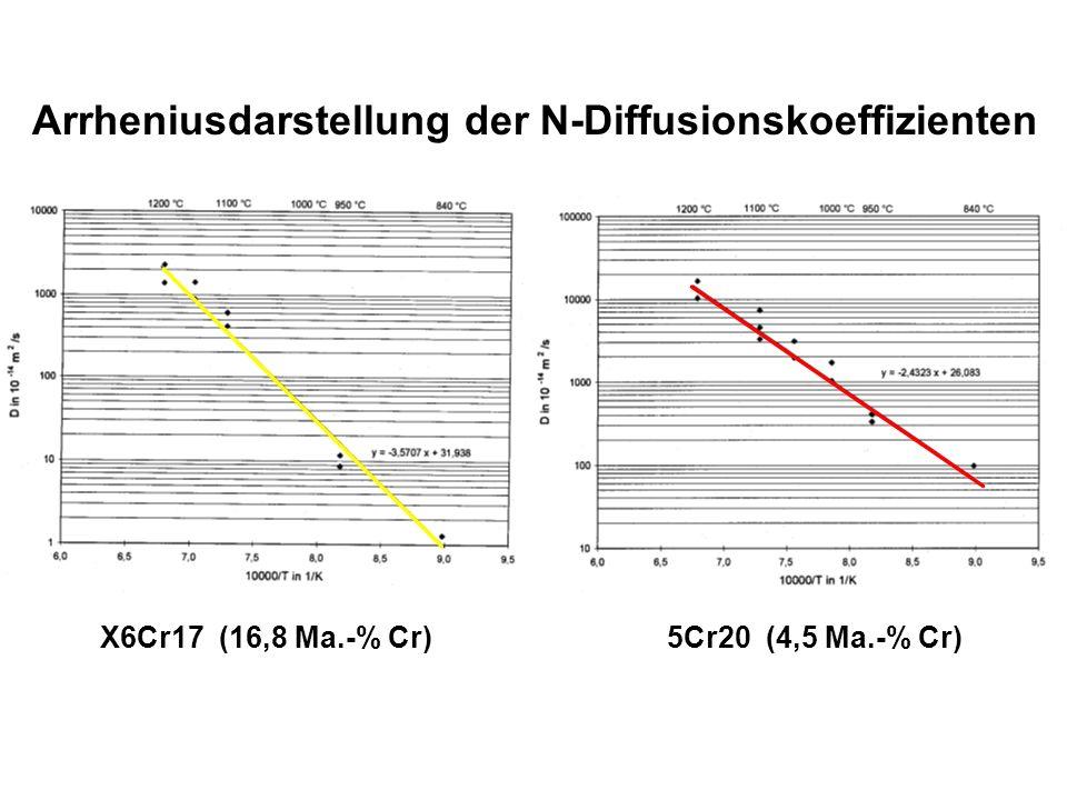 Arrheniusdarstellung der N-Diffusionskoeffizienten