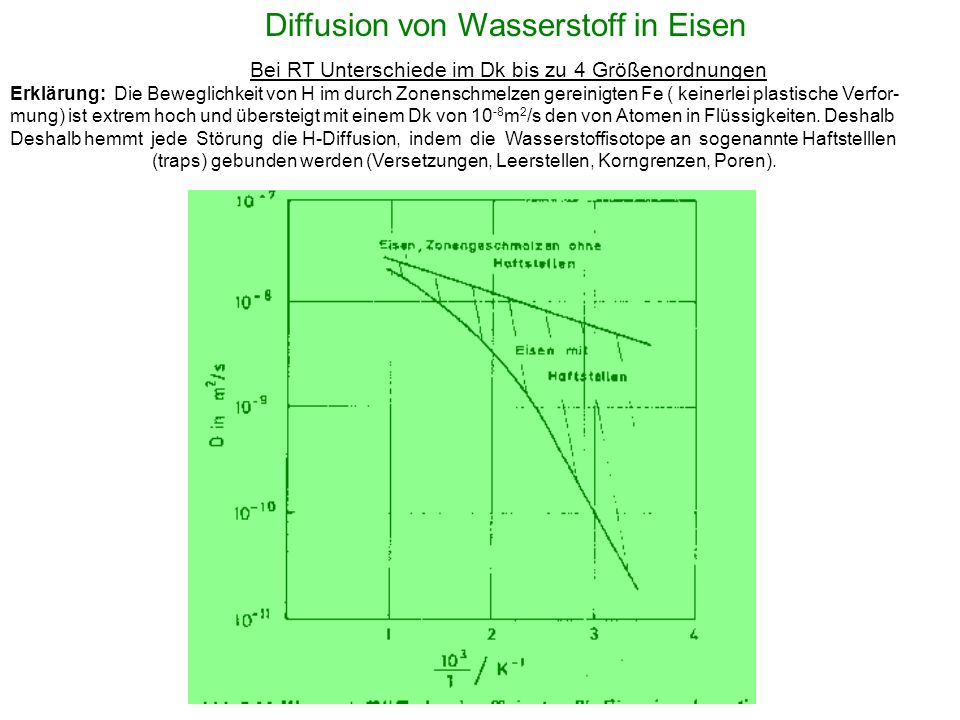 Diffusion von Wasserstoff in Eisen
