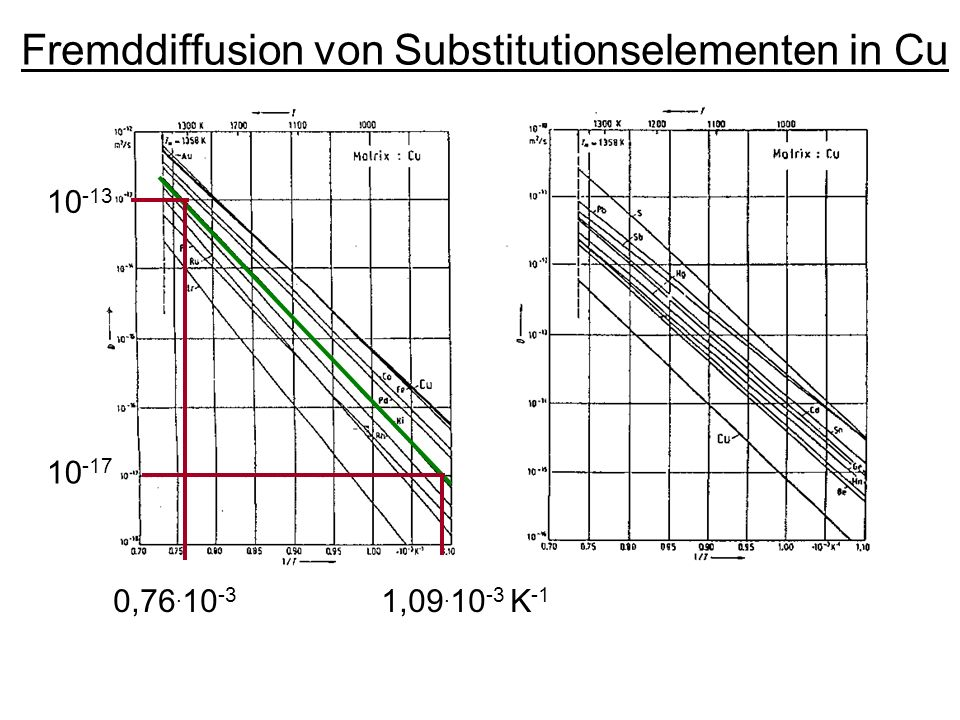 Fremddiffusion von Substitutionselementen in Cu