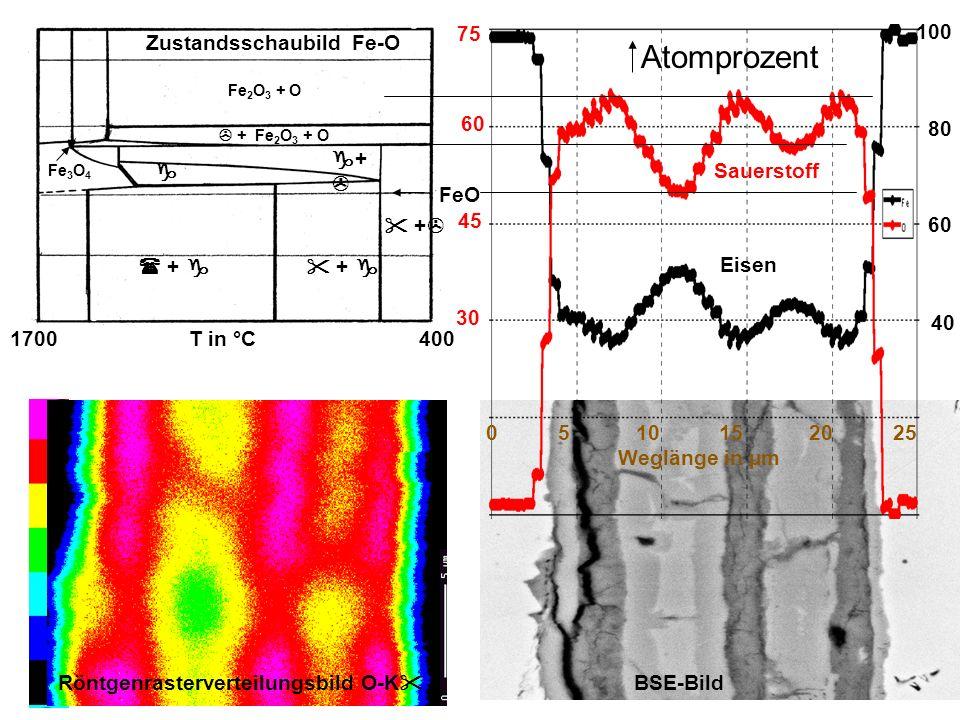 Atomprozent 75 100 Zustandsschaubild Fe-O 60 80 +  Sauerstoff FeO