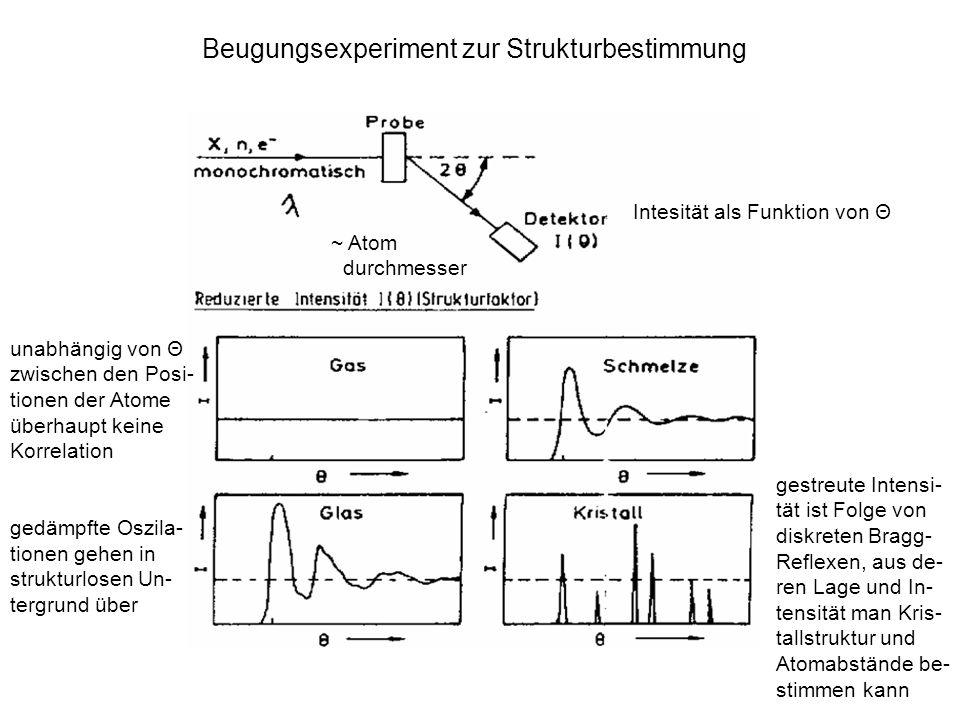 Beugungsexperiment zur Strukturbestimmung
