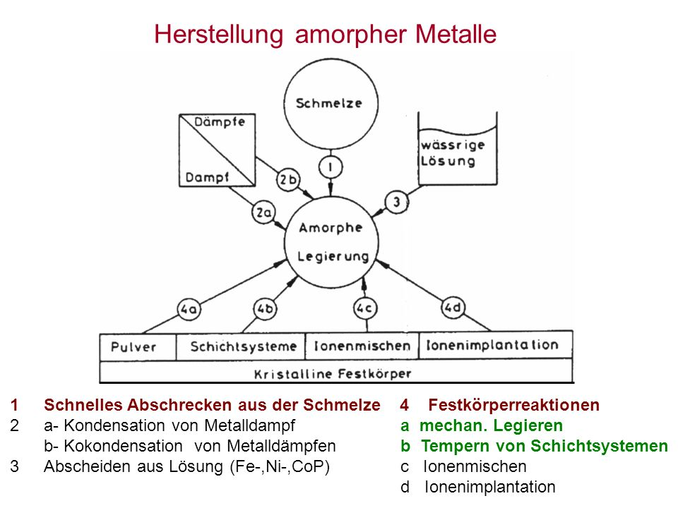 Herstellung amorpher Metalle