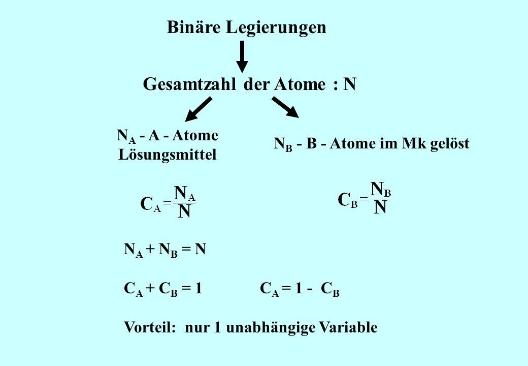 Gesamtzahl der Atome : N NB - B - Atome im Mk gelöst