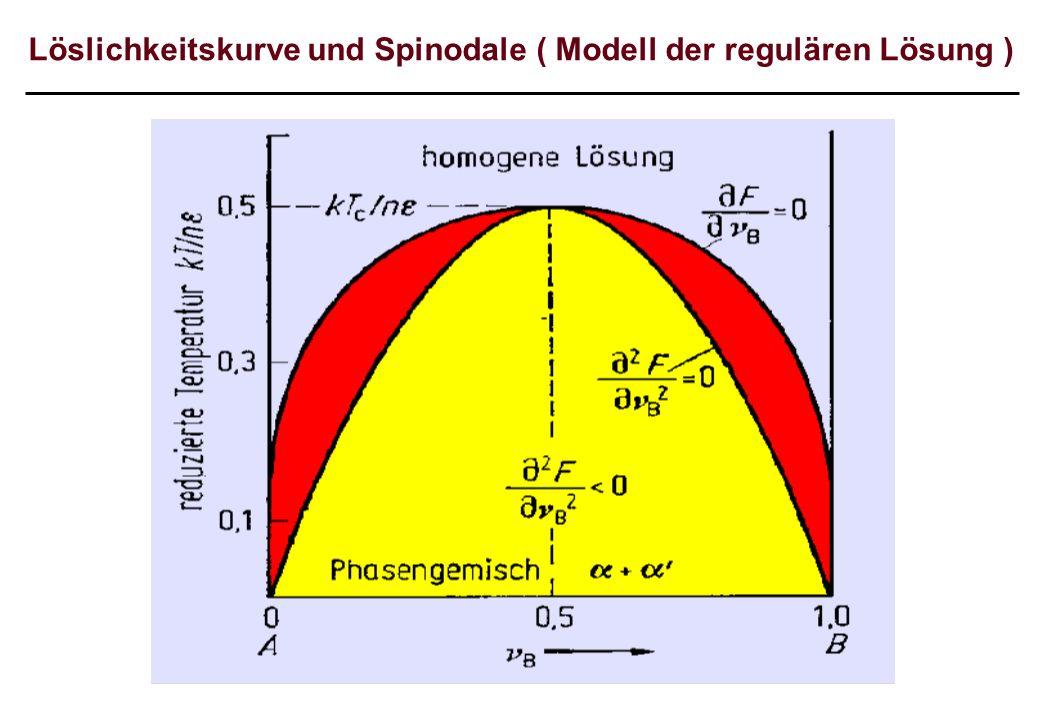 Löslichkeitskurve und Spinodale ( Modell der regulären Lösung )