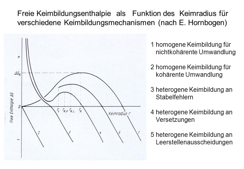 Freie Keimbildungsenthalpie als Funktion des Keimradius für