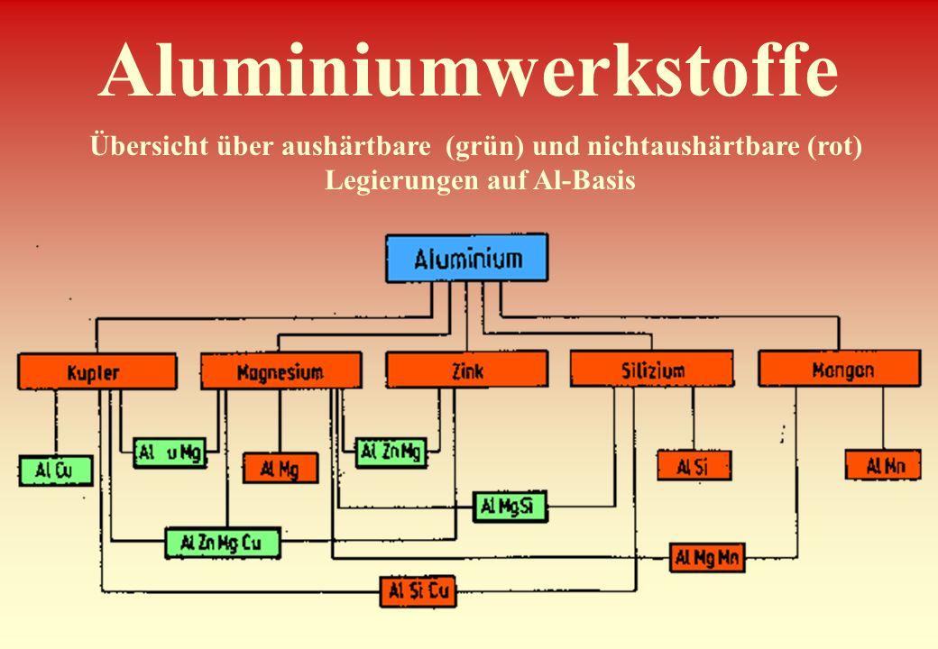 Aluminiumwerkstoffe Übersicht über aushärtbare (grün) und nichtaushärtbare (rot) Legierungen auf Al-Basis.