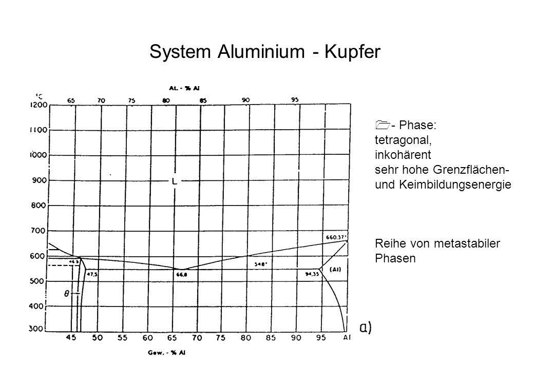 System Aluminium - Kupfer