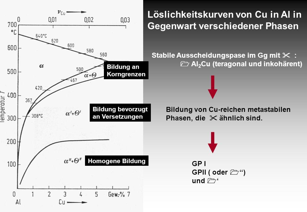 Löslichkeitskurven von Cu in Al in Gegenwart verschiedener Phasen