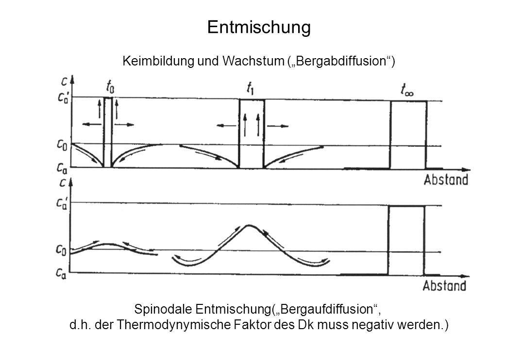 """Entmischung Keimbildung und Wachstum (""""Bergabdiffusion )"""