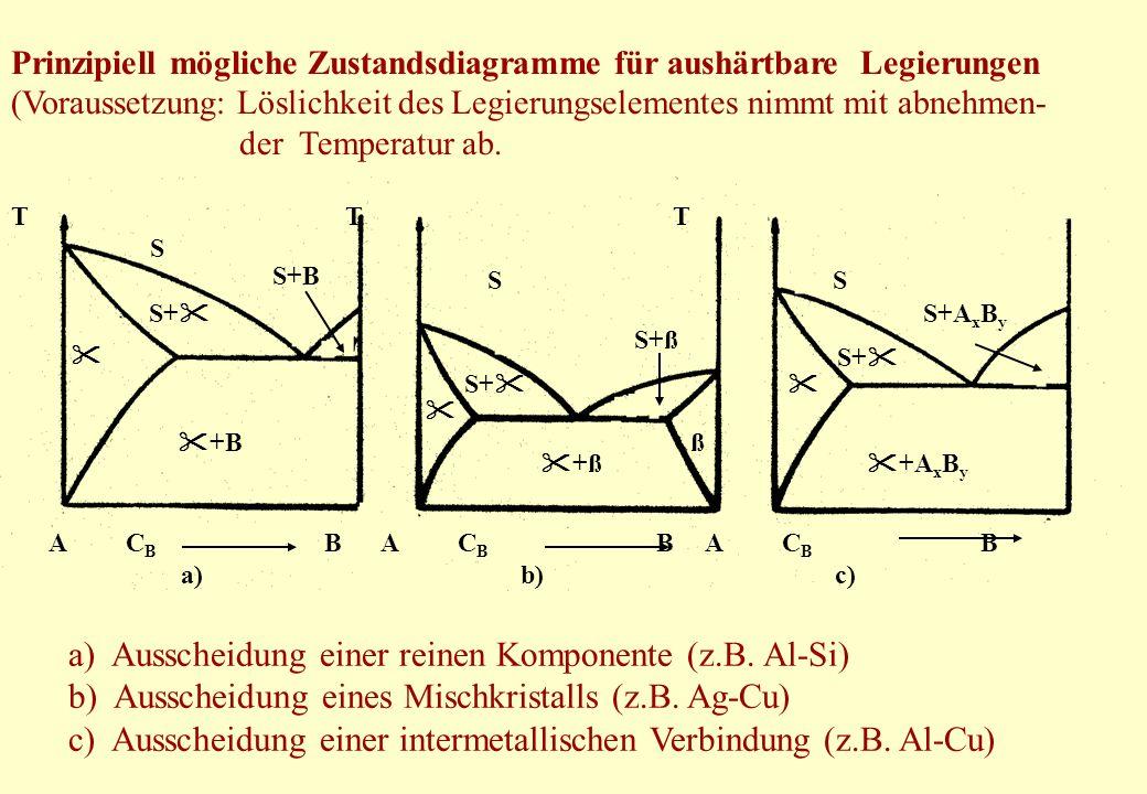 a) Ausscheidung einer reinen Komponente (z.B. Al-Si)
