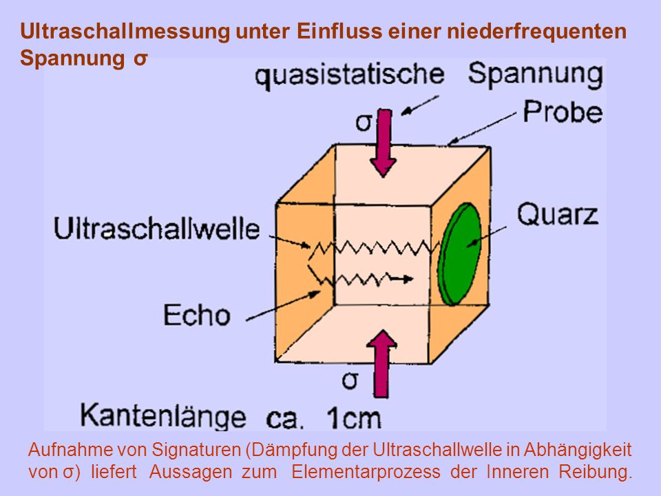 Ultraschallmessung unter Einfluss einer niederfrequenten Spannung σ