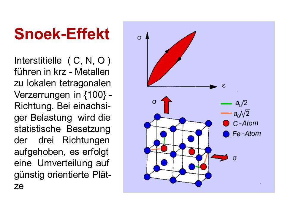 Snoek-Effekt Interstitielle ( C, N, O ) führen in krz - Metallen